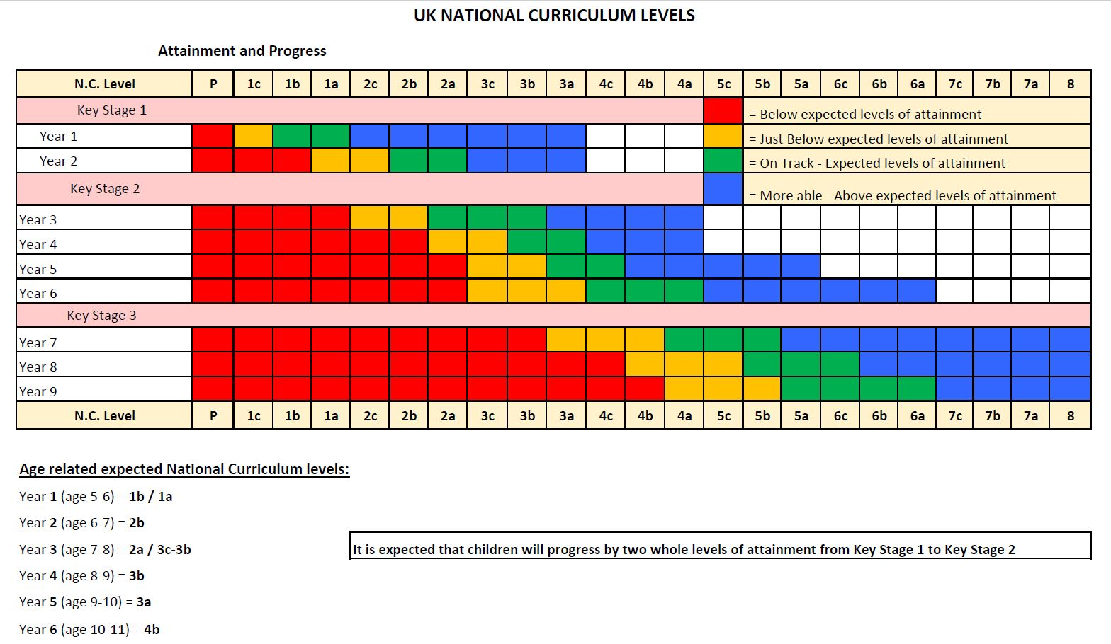 Understanding Report Levels | Byron College | British International ...